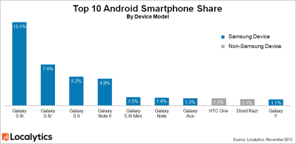 Localytics: Samsung dominiert Android