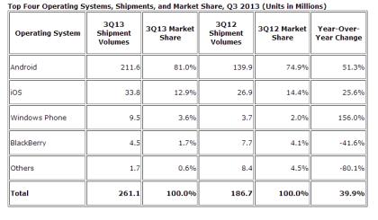 IDC: Smartphone-Betriebssysteme 3Q13