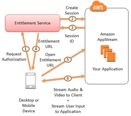 Amazon AppStream
