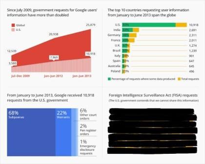 Google Transparenzbericht 2013