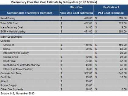 Materialkosten Xbox One und Playstation 4