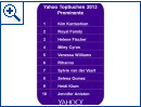Yahoo: Top-Suchebegriffe 2013