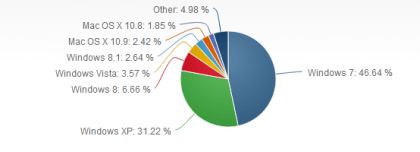 Betriebssysteme: Marktanteile im Nov. 2013