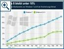 Windows 8 bleibt unter 10 Prozent