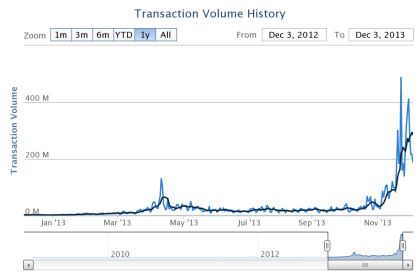 Bitcoins: Coinometrics-Chart