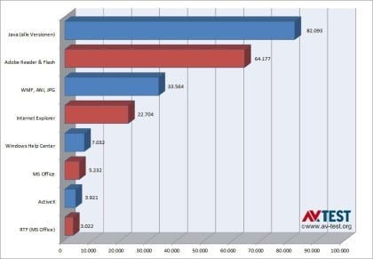 AV-Test: Gefahr durch Adobe und Java