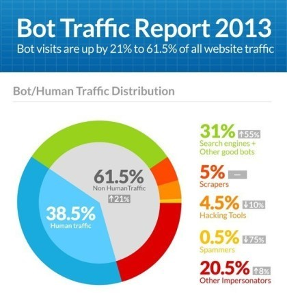 Incapsula: Internet Traffic 2013