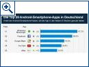 Die Top 20 Android-Smartphone-Apps in Deutschland