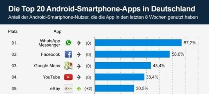 Die Top 20 Android-Smartphone-Apps in Deutschland