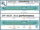 Asus SATA Express