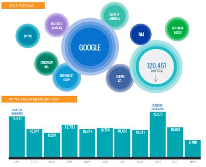 Dow Jones: Medien-Erwähnungen 2013