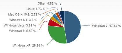 Net Applications-OS-Zahlen Dez. 2013