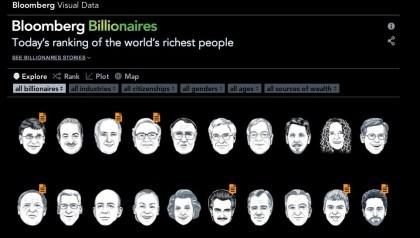 Bloomberg Reiche 2013