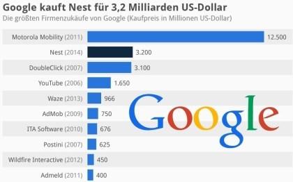 Das sind Googles teuerste Firmenzukäufe