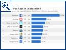 Die Top 20 iPad-Apps in Deutschland
