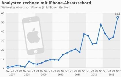 Analysten rechnen mit iPhone-Absatzrekord