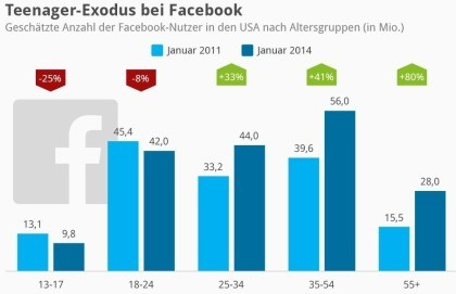Teenager-Exodus bei Facebook