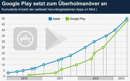 Google Play setzt zum Überholmanöver an