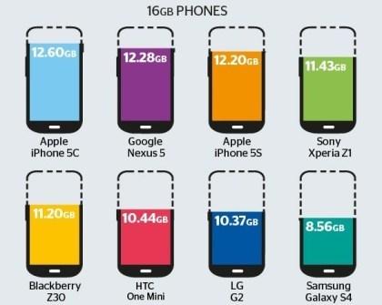 So viel Speicherplatz haben Smartphones wirklich