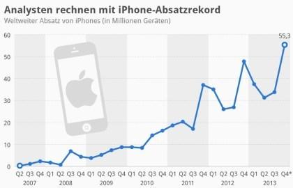 Apple mit neuem iPhone-Absatzrekord