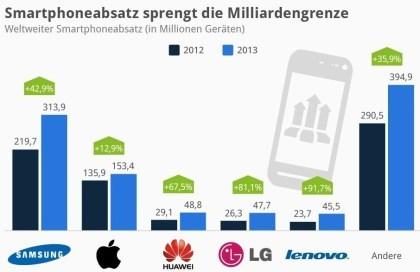 Smartphoneabsatz sprengt die Milliardengrenze