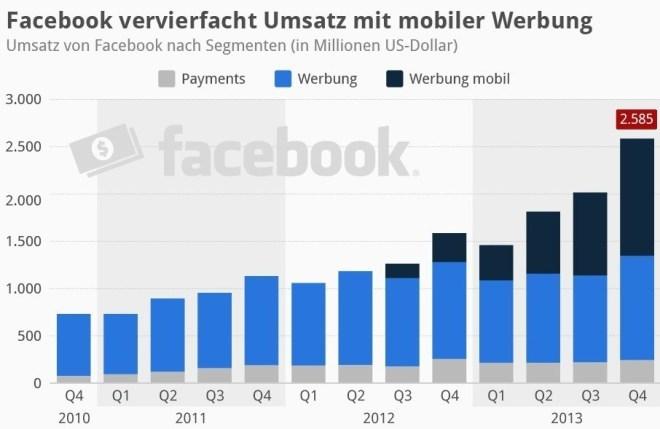 Facebook vervierfacht Umsatz mit mobiler Werbung