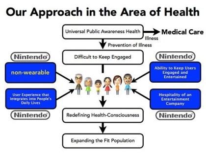 Nintendo: Neue Plattform f�r gutes Leben