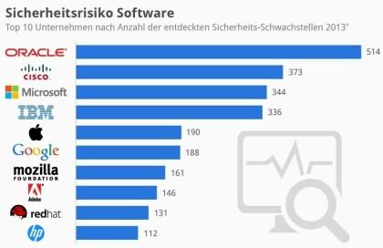 Sicherheitsrisiko Software