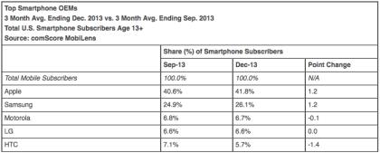 Comscore Smartphone Marktanteile 2013