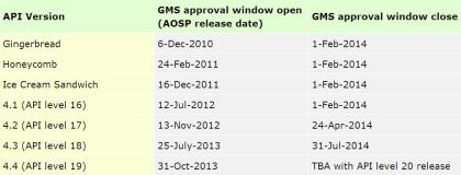 Google Apps Zertifizierung Versions-Fenster