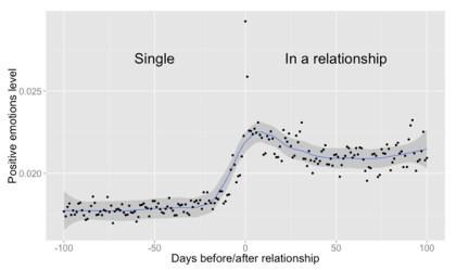 Facebook und die Liebe