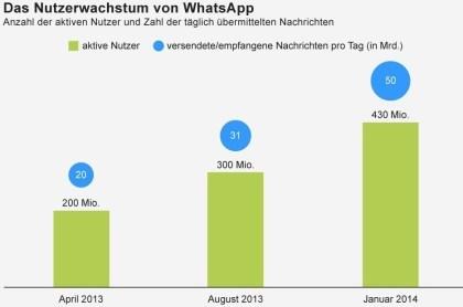 Das Nutzerwachstum von WhatsApp