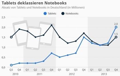 Tablets deklassieren Notebooks