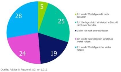 WhatsApp-�bernahme: Wie verhalten sich die Nutzer?