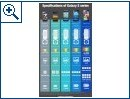 Samsung Galaxy S-Series Evolution