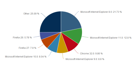 Net Applications: Browser im Februar 2014