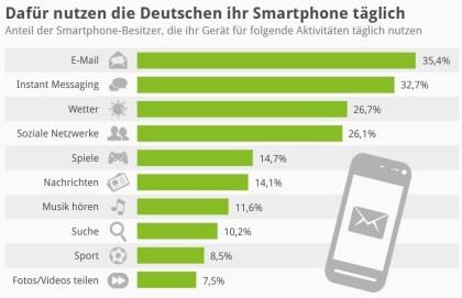 Dafür nutzen die Deutschen ihr Smartphone täglich
