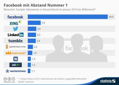 Top 10 der sozialen Netzwerke