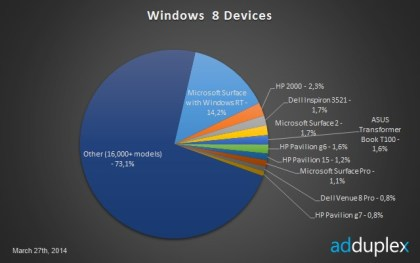 Adduplex: Windows 8 Device Ecosystem