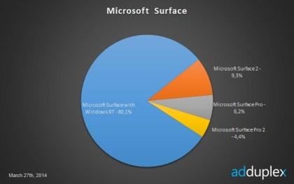 Adduplex: Windows 8 Device Ecosystem