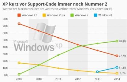 XP kurz vor Support-Ende immer noch Nummer zwei