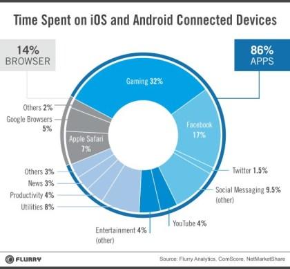 Dienste-Nutzung auf Smartphones