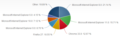 Net Applications: Browser im März 2014