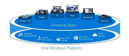 Windows Universal Apps (BUILD 2014)